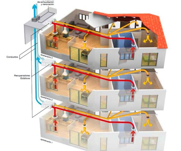 Viviendas con recuperadores de calor