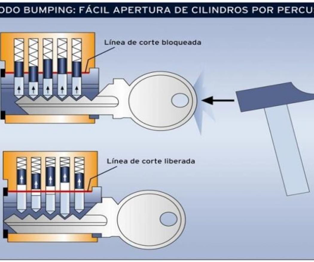 El origen del 'bumping'