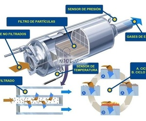 Las averías del filtro anti-partículas