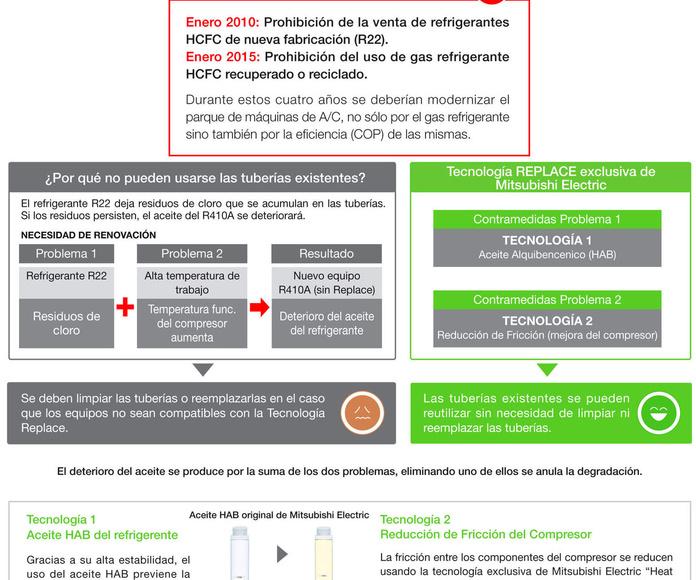 Tecnología REPLACE Aire Acondicionado Madrid