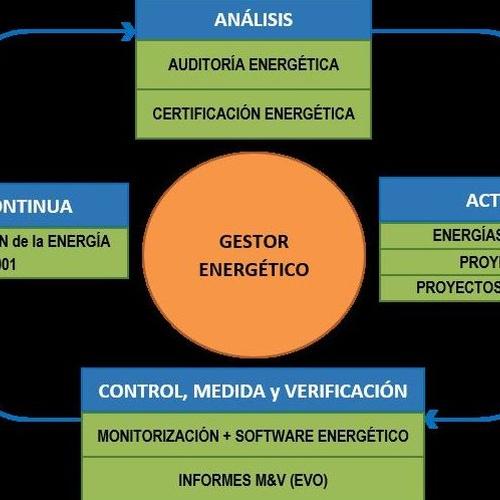 Ciclo/Proceso de Mejora Continua en materia Energética