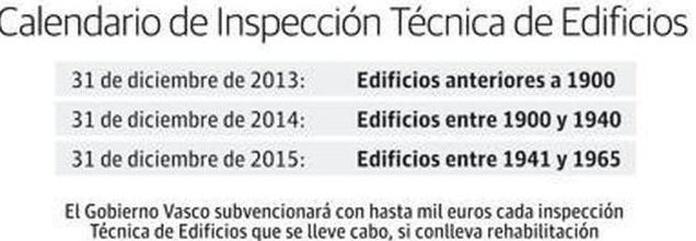 CALENDARIO DE INSPECCIÓN TECNICA DE EDIFICIOS