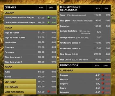 Lonja de Albacete 18.10.18 Cereales & Almendra