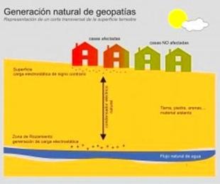 Geopatias