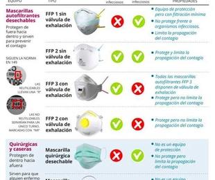 CLASIFICACIÓN DE MASCARILLAS SEGÚN LOS DISTINTOS TIPOS DE PROTECCIÓN