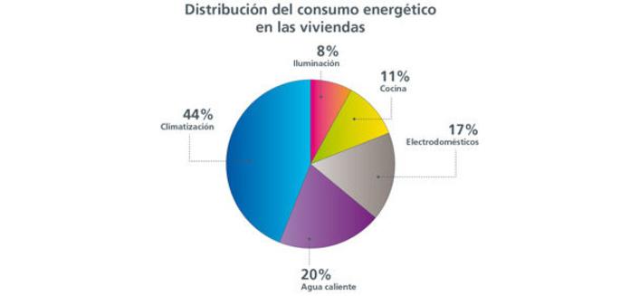 Distribución del consumo