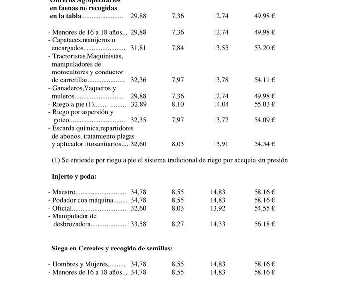 CONVENIO ACTIVIDADES AGROPECUARIAS PROVINCIA JAEN CAMPAÑA 2016/2017