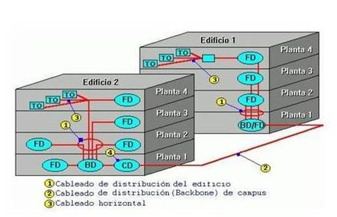 Cable estructurado en mallorca | Electrónica A.R.M.