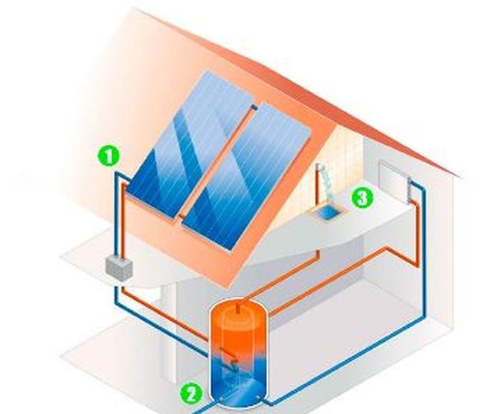Energía solar térmica: Servicios de AutoConsun