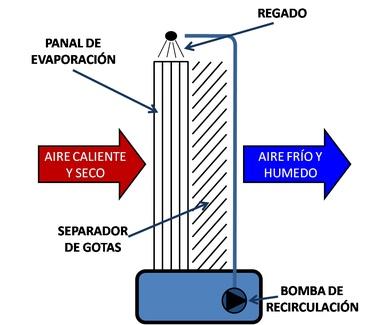 La climatización evaporativa ¿Qué es y cómo funciona?