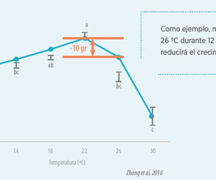 Gráfico 2. Ganancia diaria de peso (en gramos) en función de la temperatura (60 % de humedad relativa, alimentación cumpliendo los requerimientos de NRC (1994) y en aves entre 28-42 días de vida)