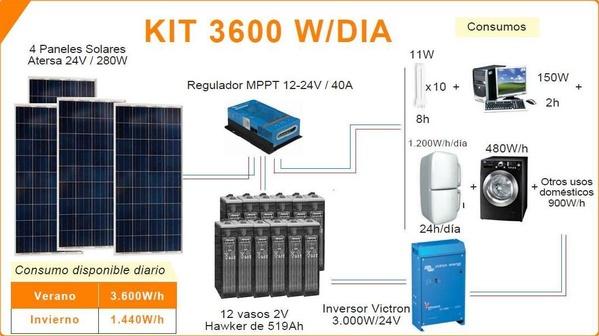 Z997 Kit solar fotovoltaico 3000 W: ESTUFAS DE PELLETS GRANADA de Ahorralia