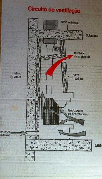 Circuito de ventilación