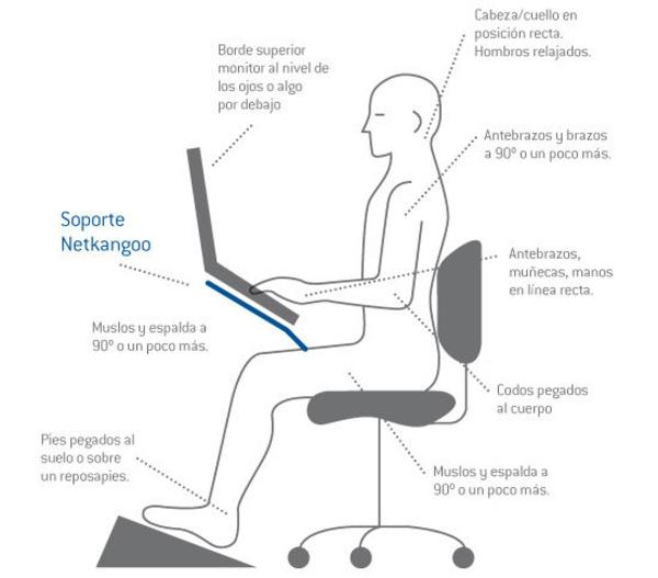 Beneficios de usar Netkangoo