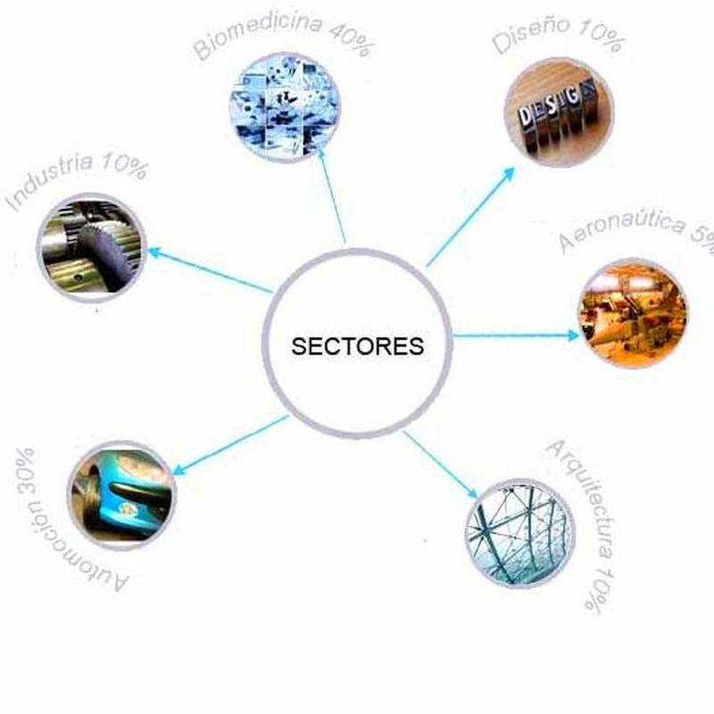 Sectores: Productos y servicios de Blumeprot
