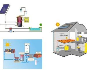 Energia Solar doméstica
