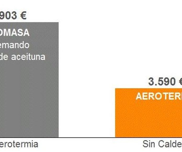 ¿Cómo ahorrar en coste de energía en una granja porcina? Comparativa Biomasa Aerotermia