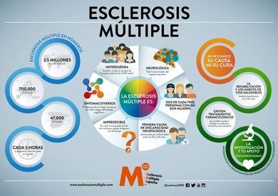 18 de Diciembre es el Día Nacional de la Esclerosis Múltiple