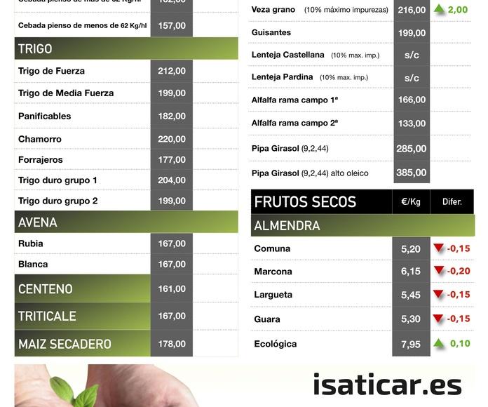 Lonja de Albacete 19.09.18 Cereales & Almendra