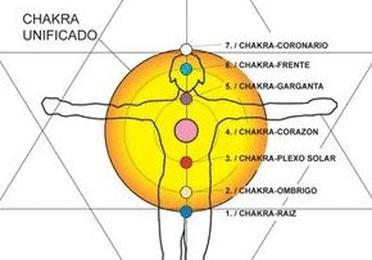 Descubre el Potencial de tu Cuerpo Enegético. Gestiona tu energía Vital