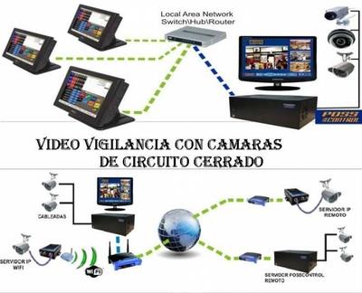 Videovigilancia: Comercial Sacrida