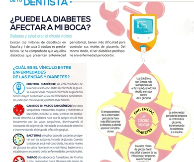 Cómo afecta la diabetes a la boca