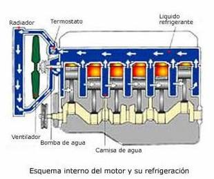 LIMPIEZA DE CIRCUITO DE REFRGERACION MOTOR