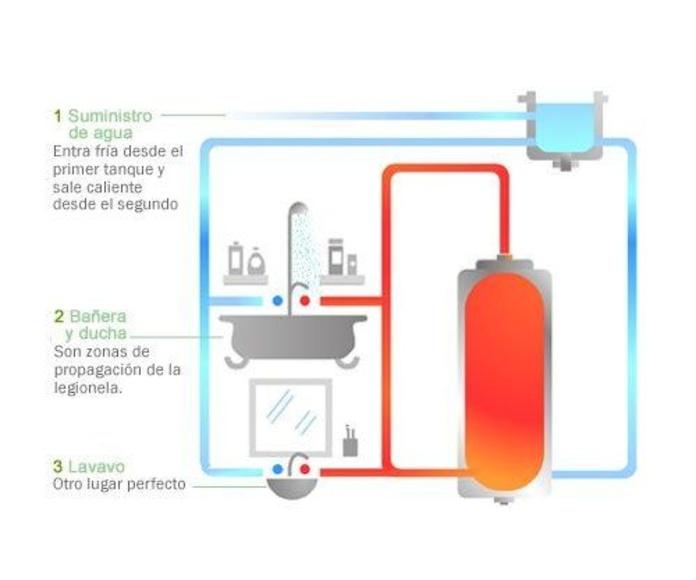 Limpieza de acumuladores de agua potable y aljibes