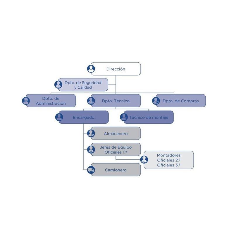 Nuestro equipo: Qué ofrecemos de Plataformas y Andamios Insdustriales, S. A.