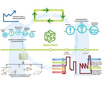 instrumentación nivel: Servicios de Delta Automatisme i Control