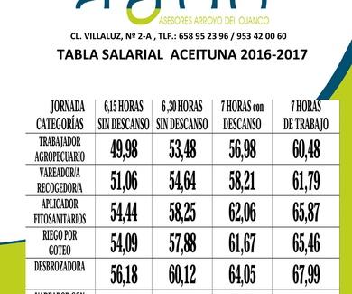 TABLA SALARIAL CONVENIO DEL CAMPO EN JAEN 2016-2017