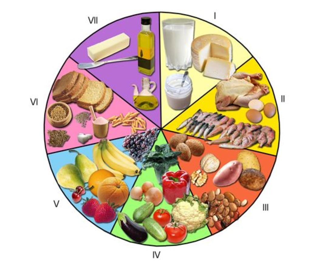 ¿Qué es un test de sensibilidad alimentaria?