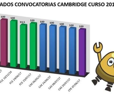 Resultados Exámenes Cambridge