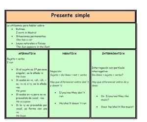 Tu academia de Inglés propone: ejercicio sobre el PRESENTE SIMPLE en inglés.