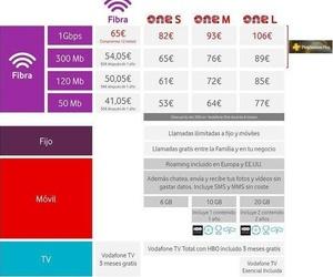 Vodafone lanza la primera oferta de fibra de 1Gbps en España