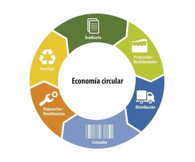 Comprometidos con el reciclaje, apostamos por la economía circular