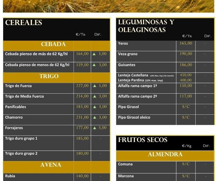 Cotización de Lonja de Albacete 09.08.18