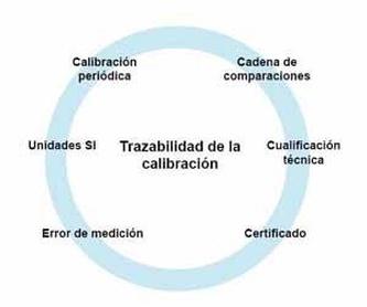Calibración de termómetros: Servicios de Metrología del Sureste, S.L.