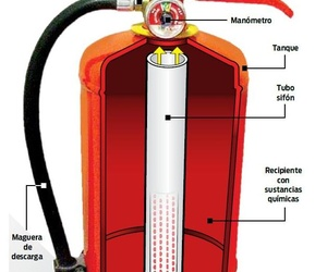 ¿Que es un extintor?