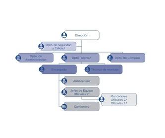 La compañía: Qué ofrecemos de Plataformas y Andamios Insdustriales, S. A.