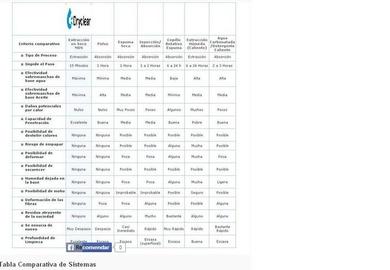 Tabla Comparativa de Sistemas