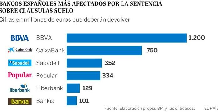 La justicia europea obliga a la banca a devolver todo lo cobrado por 'cláusulas suelo'