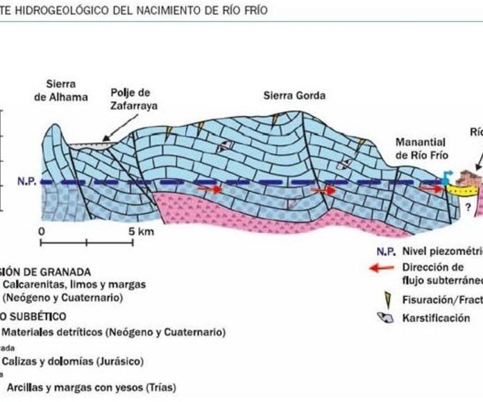 Corte hidrogeológico del nacimiento de Río Frío