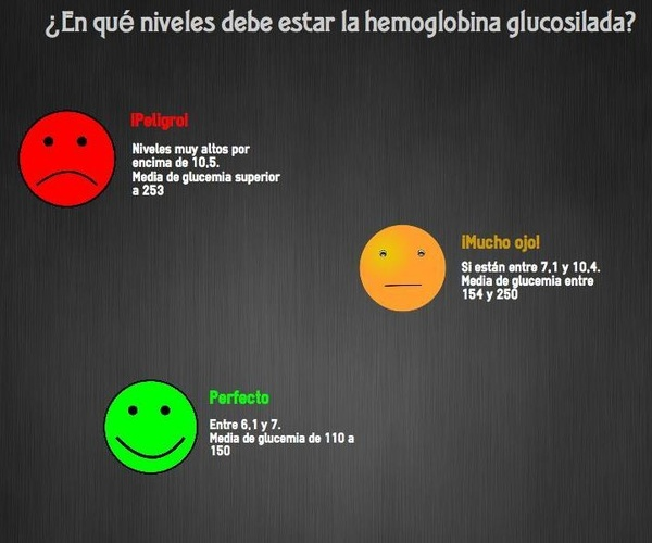 Médicos especialistas en diabetes, metabolismo y problemas nutricionales en A Coruña
