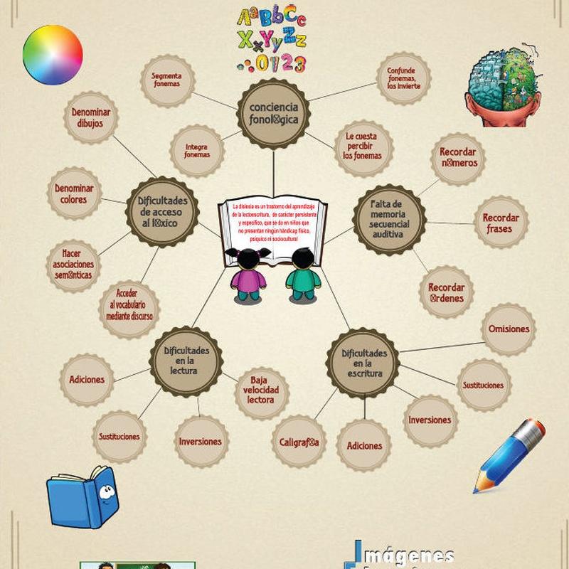 Dificultades de aprendizaje: Nuestros servicios de Centro Futura