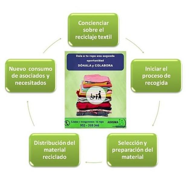Reciclaje textil: Servicios de Adisma