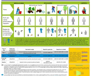 Ropa de Protección Frente a Plaguicidas