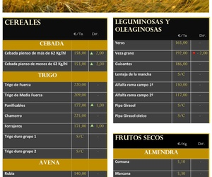Lonja & Informe mundial de mercados 26.07.18