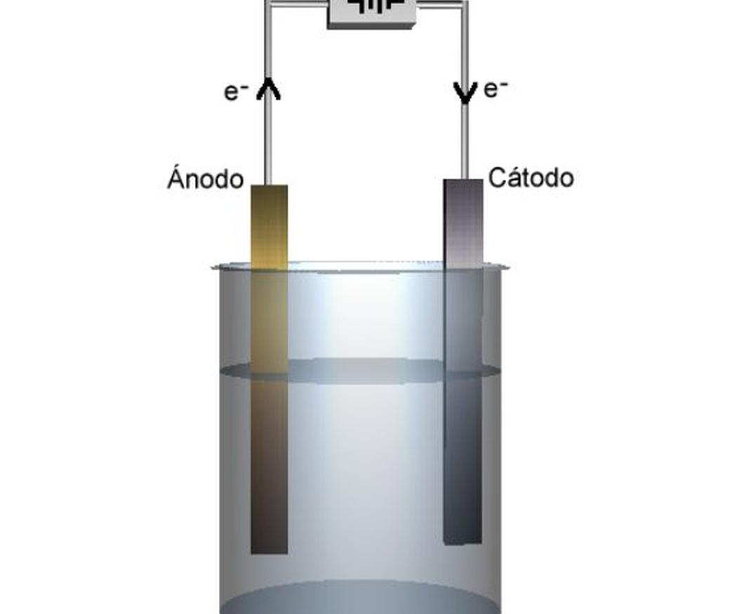 ¿Qué es la electrólisis?