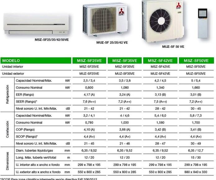 Características Técnicas Mitsubishi Electric Serie SF usera